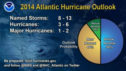 2014 Hurricane Season Prediction