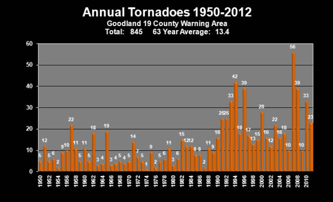 Annual Tornadoes 1950-2012_Goodland region