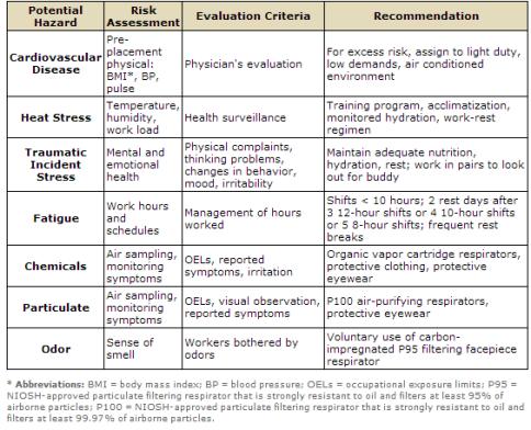 Oil Hazards and Exposures