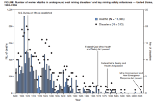 Underground coal mining disasters and fatalities -- United States, 1900-2006. (2009). MMWR: Morbidity & Mortality Weekly Report, 57(51), 1379-1383.