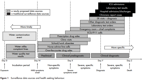 Surveillance data sources and health seeking behaviour.