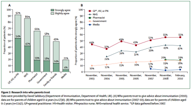 New Decade of Vaccines 5: Addressing the vaccine confidence gap. Heidi J Larson et al. Lancet 2011; 378: 526-35