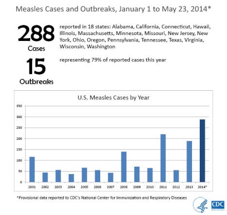 http://www.cdc.gov/measles/images/Measles-Cases-616px.jpg