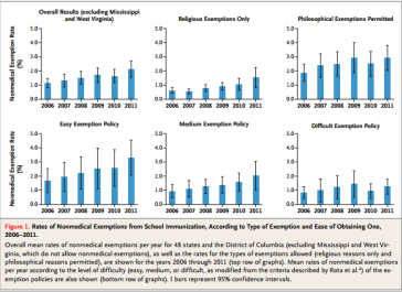 Rates of NonMedical Exemptions from School Immunizations, S Omer N Eng J Med 2012