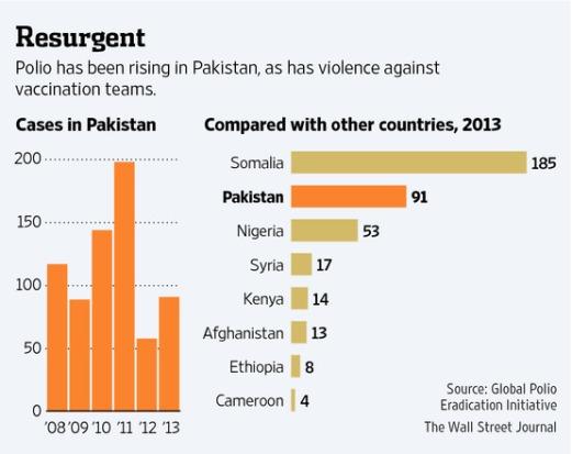WHO Polio Resurgence