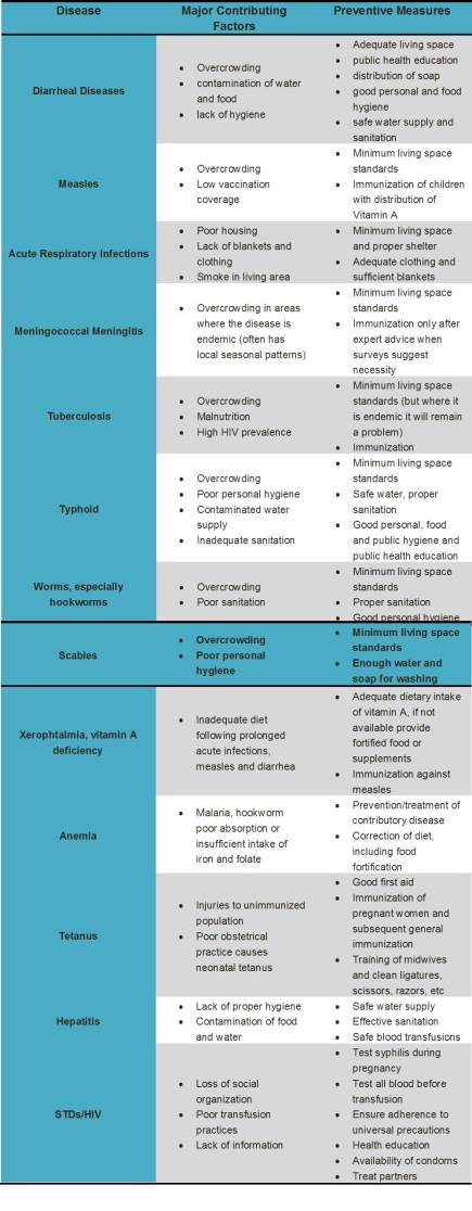 disease prevention table
