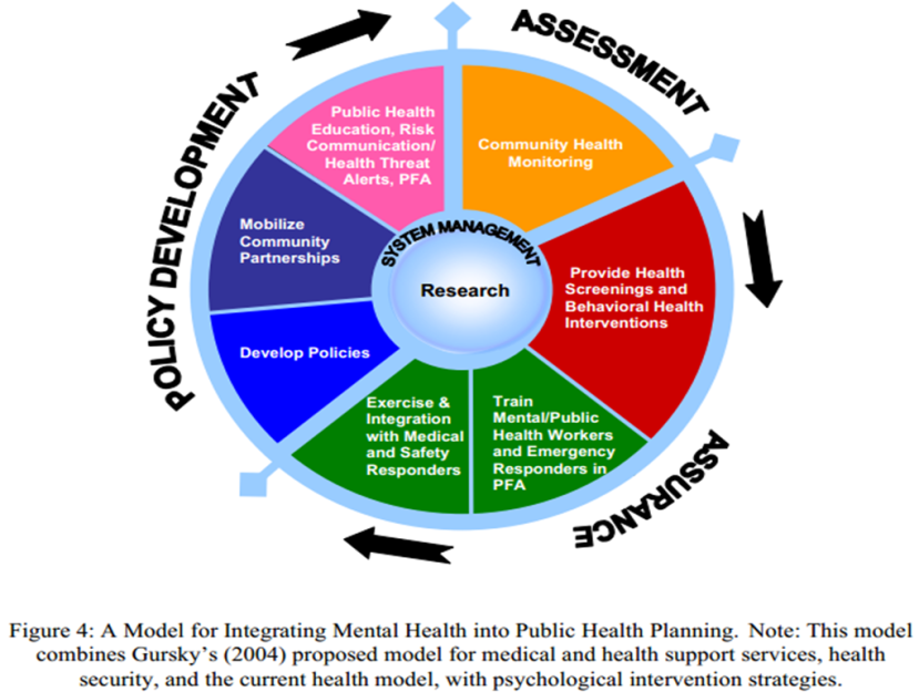 Model for Integrating Mental Health into Public Health Planning