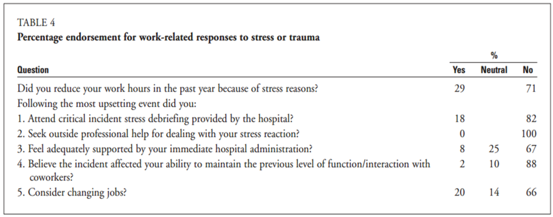 Percentage ED Nurse endorsement for work-related responses to stress or trauma