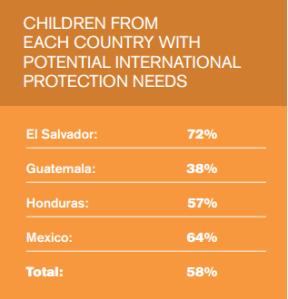 percent children needing international protection