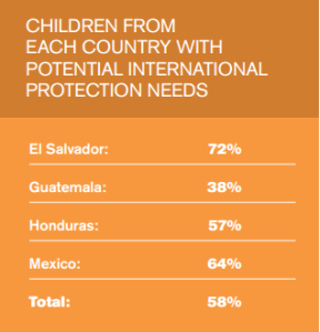 percent children needing international protection