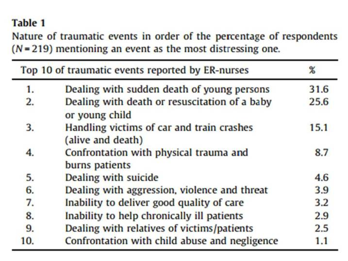Nature of traumatic events in order of the percentage of Emergency Nurses (N = 219) mentioning an event as the most distressing one.