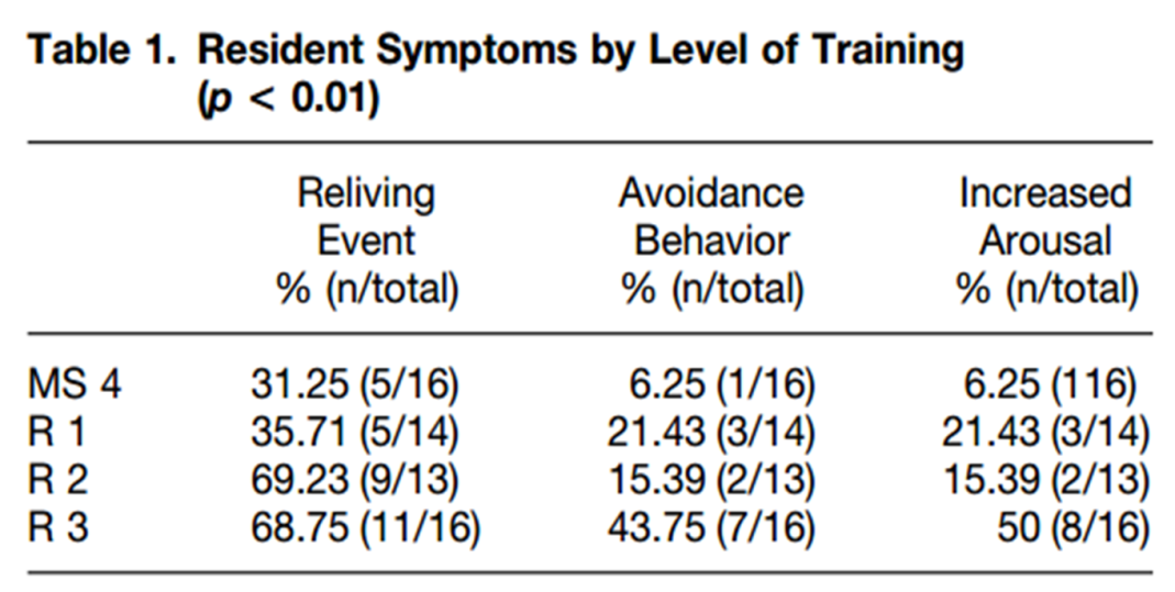 EM Resident Symptoms of PTSD