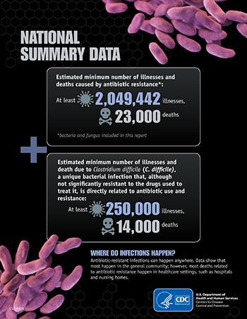 National_Summary_Data