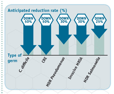 reduction-rate-chart