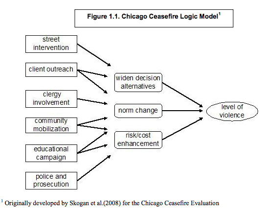 Chicago Cease Fire Logic Model